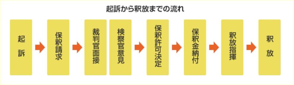 小林誠,保釈,なぜ,責任,元ヤクザ,極東会,前科,前歴,過去,余罪