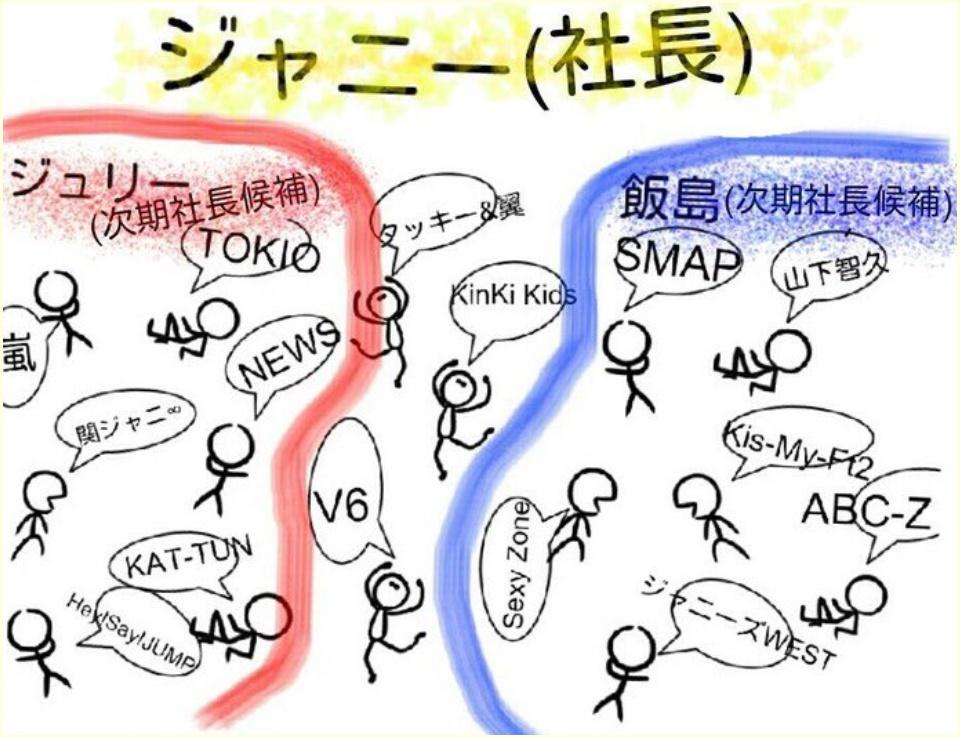 ジュリー景子,関西嫌い,お気に入り,嵐,ジャニーズ,派閥,関係図,画像