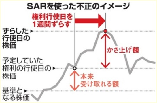西川社長,なぜ逮捕されない,SARとは,不正報酬額,いくら,退職金