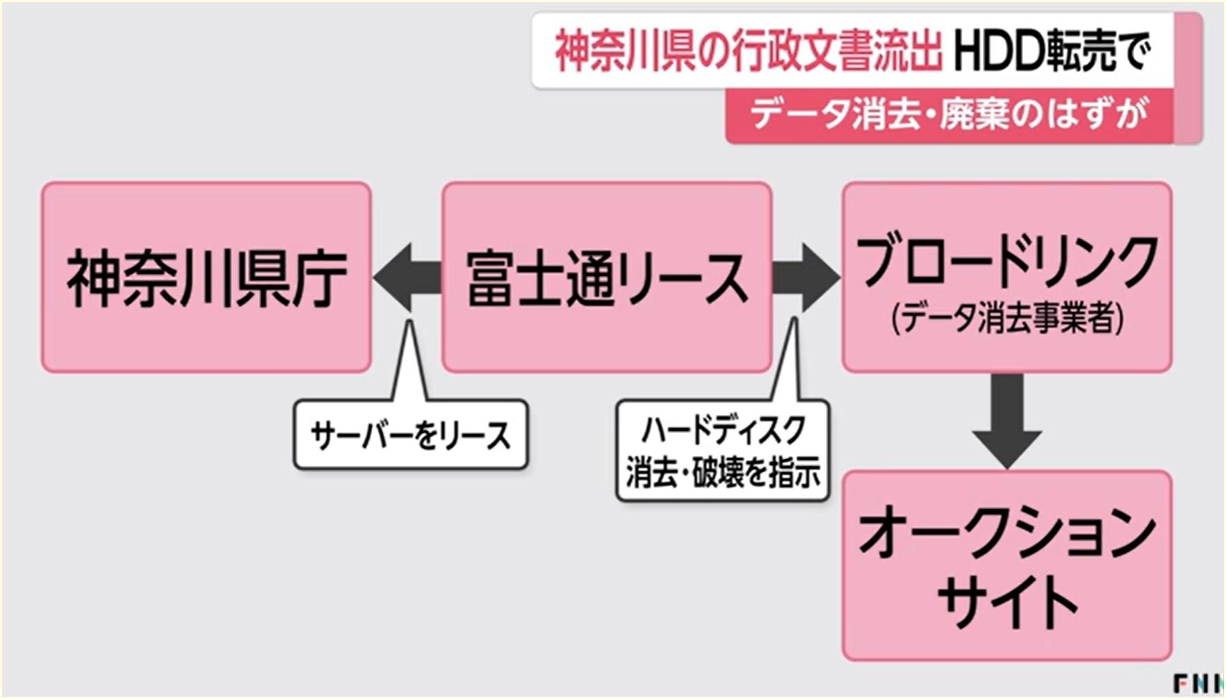 高橋雄一,顔画像,Facebook,中途4年目,余罪,ブロードリンク,HDD窃盗事件