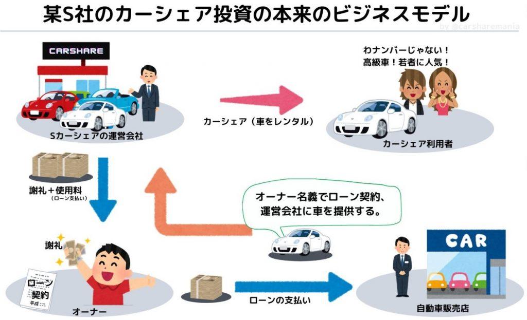 カーシェア投資のビジネスモデル