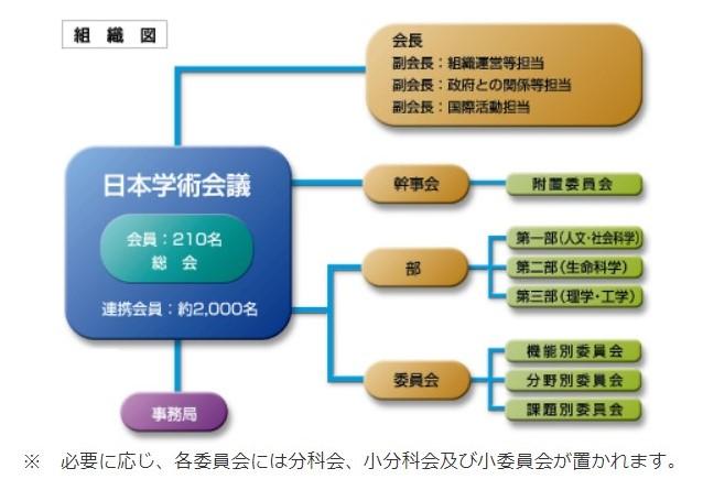 日本学術会議の組織図